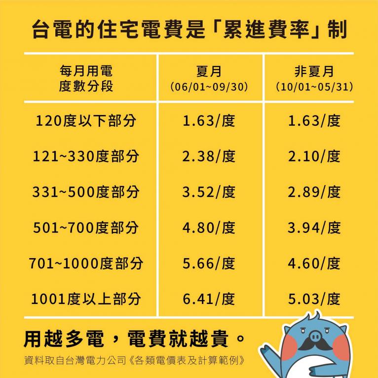 資料取自/台灣電力公司《各類電價表及計算範例》